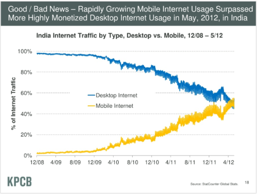 This graph from Mary Meeker's excellent new presentation on internet trends is getting a lot of attention because it illustrates the dramatic impact mobile is having on the web. However, one key thing the presentation doesn't really address is whether this convergence is a result of the size of the internet pie increasing as a whole, or if it's because mobile web is replacing desktop browsing.  Before smartphones, I couldn't go on the internet unless I was at home, and as such I spent much less time online. Now I've got an iPhone, I surf the web when I'm out and about throughout the day. However, when I get home I still use the bigger screens of my laptop and iPad to go online, as they both offer a much better browsing experience. When I'm at home I go on the internet just as much as I had before getting my iPhone - the only difference is I can now go online when I'm out too.  So while the balance between my personal web use on smartphone and desktop  has diverged in the same way as the graph above, the amount of time I spend on the internet using my laptop and iPad hasn't decreased. The amount of time I spend on the internet as a whole has just got bigger, and smartphone web use has filled the new space.  Facebook's poor stock performance has been blamed in part on the threat of mobile, where Facebook are finding it hard to monetise. The implication being that if people are using Facebook more on mobile, Facebook are losing potential desktop web traffic. But if the average amount of time spent online per person is increasing, perhaps that conclusion is wrong. So, is the mobile web eating the desktop internet space or filling the empty space of a bigger pie?