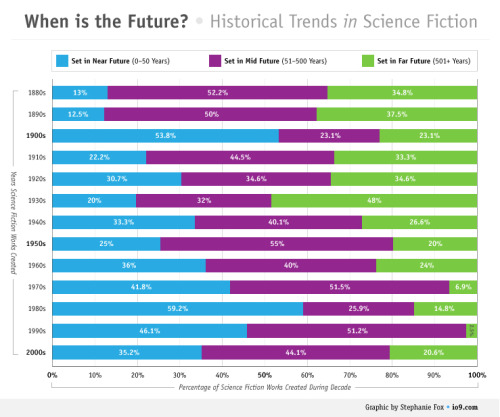 "A Chart that Reveals How Science Fiction Futures Changed Over Time The future may seem to be closer or farther off, depending on the era you're living in. That's one of the possible conclusions you can draw from this chart, created by Stephanie Fox for io9, based on research we've done over the past month. We wanted to know whether there are historical trends in how far in the future we set our science fiction — and there definitely are. Here we present our data, as well as some preliminary conclusions about why the future changed so much from decade to decade over the past 130 years. The DatasetTo get our data, we worked with intrepid researchers Ben Vrignon and Gordon Jackson, who helped track down when ""the future"" was in a random sampling of over 250 works of science fiction (books, movies, TV, and some comics) created between 1880 and 2010. Purely for sanity purposes, we narrowed our search to pieces of science fiction widely available in English, in America, though the works sampled include several pieces of European and Japanese SF. The MethodsOnce we had our data, we divided it up into works set in the Near Future (0-50 years from the time the work came out), Middle Future (51-500 years from the time the work came out) and Far Future (501+ years from the time the work came out). Why did we pick these boundaries? In part they were just necessary (and slightly arbitrary) cutoffs for categories that are arguably much softer than such rigid demarkations can capture. Still, they are justified for a few reasons. First of all, I wanted to reflect an idea of ""near future"" SF that encompasses works that are set just barely into the future, works that are generally intended to be about how the present day is already science fictional. George Orwell's 1984 was probably the first work of SF to popularize this notion of the near future, while William Gibson and Ken MacLeod's recent works also take it up. I picked 51-500 as the ""mid future"" because, frankly, it includes the Star Trek universe, which I consider to be a kind of model of mid-future SF because it includes radically new technologies and social structures, but the world is still recognizably our own. There is a ton of science fiction set in this mid-future which functions similarly - we're still the same old humans, just in space. And finally, works set 500+ years in the future are often of a markedly different character than mid-future ones. We see a humanity that's radically altered, like the one in The Time Machine or Alasdair Reynolds' series. The Earth is unrecognizable or long gone. This is Deep Time territory, when anything goes. Some caveats: I thought about making Near Future 0-100 years in the future, but decided that generally once you get beyond 50 years you start seeing SF that includes really radical changes and isn't intended to be ""five minutes into the future"" like recent William Gibson novels or George Orwell's 1984. I also thought about adding another ""mid future"" category between 51-200 years, since that's such a popular time period. If we had more data, I think that would have been reasonable. The Analysis and ConclusionsI would like to say at the outset that these conclusions are preliminary, as we'll need a lot more data before we're on solid ground — and I would also like to see some cross-cultural comparisons, too. There are, however, a few things we observe right off the bat. There are a few moments in history when all futures are almost equally represented, notably in the 1920s and the 1960s. Those are both periods of liberalization in the United States, when social roles were changing rapidly and the economy was booming. Perhaps these eras of rapid change turned people's eyes to both the near and far future. Interestingly, both eras were followed by periods of economic downturn that led to opposite effects: In the 1930s, we saw a spike in far future stories (indeed, the most of any era in our data); and in the 1970s we saw a spike in near future stories. At other times, the future seems right around the corner. In the 1900s and the 1980s, there were huge spikes in near-future science fiction. What do these eras have in common? Both were times of rapid technological change. In the 1900s you begin to see the widespread use of telephones, cameras, automobiles (the Model T came out in 1908), motion pictures, and home electricity. In the 1980s, the personal computer transformed people's lives. In general, the future got closer at the end of the twentieth century. You can see a gradual trend in this chart where after the 1940s, near-future SF grows in popularity. Again, this might reflect rapid technological change and the fact that SF entered mainstream popular culture. The future is getting farther away from us right now. One of the only far-future narratives of the 1990s was Futurama. Then suddenly, in the 2000s, we saw a spike in far-future stories, many of them about posthuman, postsingular futures. It's possible that during periods of extreme uncertainty about the future, as the 00s were in the wake of massive economic upheavals and 9/11, creators and audiences turn their eyes to the far future as a balm. Again, these are all speculative comments. More data and analysis are needed."