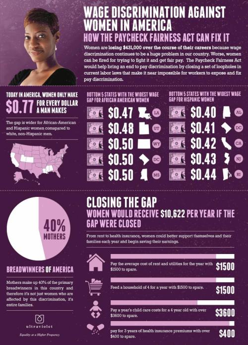 amprog:  Wage discrimination against women in America is a harsh reality. Women will lose over $431,000 over the course of their careers.  (Source: weareultraviolet.org)
