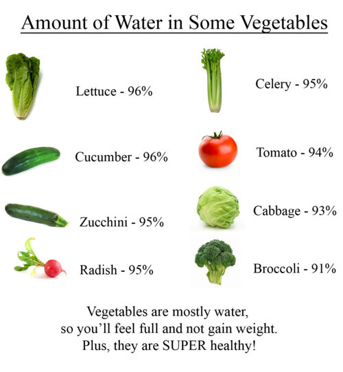*Ehem* Even though Tomatoes are a fruit, this is still an excellent chart.  Filling your body with excellent nutritious foods will not only make you feel full for longer periods of time (less chance of snacking on a bag of chips or soda) but also you are filling yourself with some nutritious vitamins!  When it comes to eating fruit and veggies, getting a good variety is so important.  Switch it up guys!  Strong, Fit and FABULOUS!   Xox Brittany Love my tricks, tips and Fitspirational advice? Follow me! Join me on my Fitspirational journey and get inspired to live a life that you're proud of and want to share it with everyone! Lets Fitspire each other :) We only have one life, let's make the most of it! The-Fitspirational-Blonde.Tumblr.Com