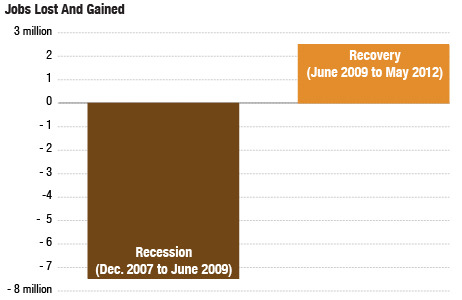An awful recovery just entered its fourth year. This is what the current picture looks like.