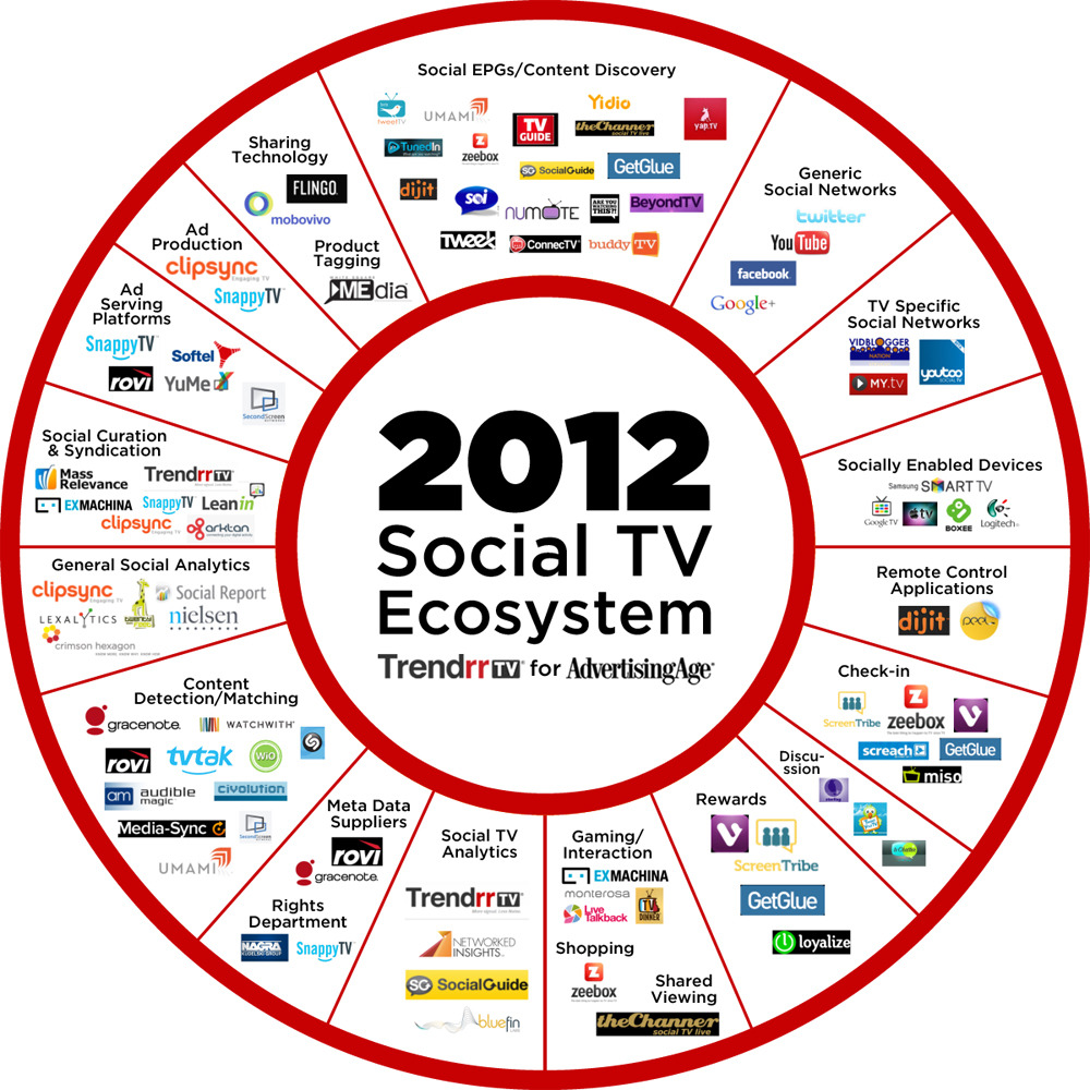A Snapshot of the Exploding Social-TV Ecosystem Key companies in the social TV space and the niches they occupy. Prepared by Trendrr for AdAge. This graphic is by no means a complete list. Who is missing?