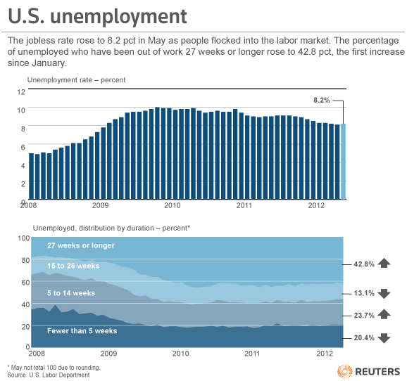 Job growth braked sharply in May and the unemployment rate rose for the first time since June, putting pressure on the Federal Reserve to ease monetary policy further to shore up the sputtering recovery. The Labor Department report on Friday, which showed employers added a paltry 69,000 jobs to their payrolls last month, the fewest since May last year, is also troubling news for President Barack Obama ahead of November's elections. The unemployment rate rose to 8.2 percent from 8.1 percent partly because people flocked into the labor market. Economists polled by Reuters had expected nonfarm payrolls to increase 150,000 and the jobless rate to hold steady at 8.1 percent. READ MORE: Job growth stumbles, boosting pressure on Fed