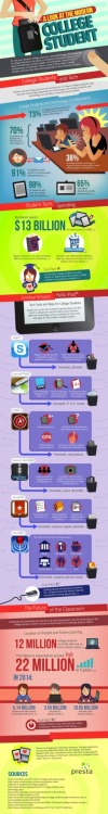 Check out this great infographic by Presta on Real Clear Technology. It really pulls together how integral technology is to today's students- not to mention how education itself drives technology.