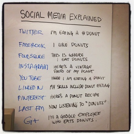 "ilovecharts:  brooklynmutt:  Social media explained with donuts (Geek.com)  A repost in honor of National Doughnut Day  Just yes. Now listening to ""Donuts""."
