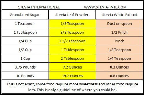 Granulated Sugar to Stevia Conversion Chart