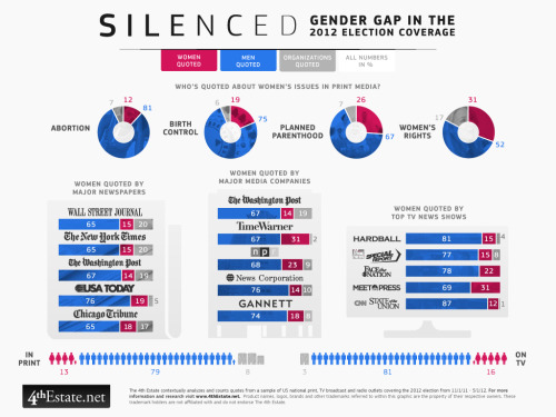 futurejournalismproject:  The Gender Gap in Election 2012 Media Sourcing A new infographic by the 4th Estate illustrates how significantly underrepresented women are in 2012 election coverage.  via 4thestate:  In our analysis of news stories and transcripts from the past 6 months, men are much more likely to be quoted on their subjective insight in newspapers and on television. This pattern holds true across all major news outlets, as well as on issues specifically concerning women. For example, in front page articles about the 2012 election that mention abortion or birth control, men are 4 to 7 times more likely to be cited than women. This gender gap undermines the media's credibility.  How they did it:  The 4th Estate collects data from a sampling of news stories from US national print outlets, TV broadcast and radio transcripts covering the 2012 election. These stories are contextually analyzed and broken down by topic, sentiment and newsmaker. The data for this graphic includes quotes and statements from newsmakers who provide subjective insight. Statements from candidates are not counted. The 4th Estate's sister company, Global News Intelligence, provides similar proprietary services for government and Fortune 500 companies.   Go figure