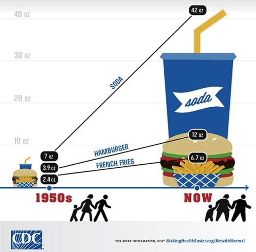 Fast-food burgers have tripled in size since the 1950s