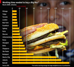 Big Mac Index 2009 (via The Economist)