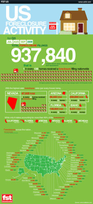 US Foreclosure Activity infographic (via Consumerist)