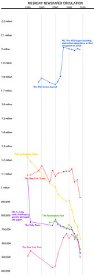 Weekday Newspaper Circulation 1990-2010 infographic (via The Awl)