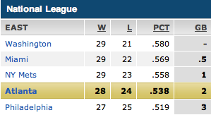It speaks to the strength of our division that only three games separate the first-place team from the last-place team, and every team is above .500.