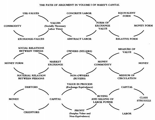 malheureuxmarxist:  the path of capital, from Companion to Marx's Capital by David Harvey  szavakban csak nagyon nehezen lehet kifejezni ennek az ábrának a szépségét.