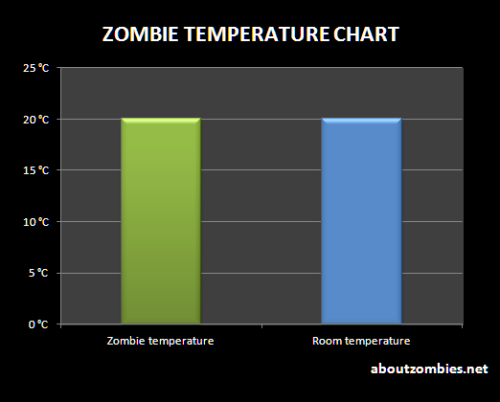 Zombie Temperature Chart For more charts follow About Zombies.