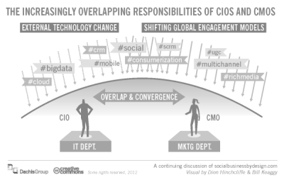 ibmsocialbiz:  Technology, especially on the edges, is increasingly moving out of IT's hands. Via Brainyard News.
