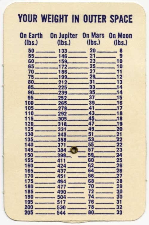 Handy reference. balnibarbi:  Your Weight in Outer Space (by Alan Mays)