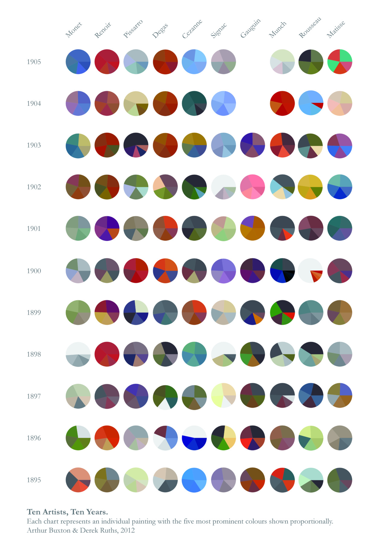 ilovecharts:  Ten extraordinary years of art history - the Impressionists, Neo - Impressionists and Post - Impressionists were responsible for a revolution in color. Within this colour trend visualisation, each chart represents an individual painting with the five most prominent colours shown proportionally.
