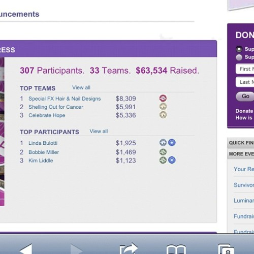 Stats from Relay! Our team took first!! Would also like to point out the fact that I was $8 away from being the 3rd place individual fund raiser! Next year! Thanks to those that donated, came out to the event, supported me through the planning process, and those that I have nagged! ;) Can't wait for Relay 2013!  (Taken with Instagram at Nevada County Fairgrounds)