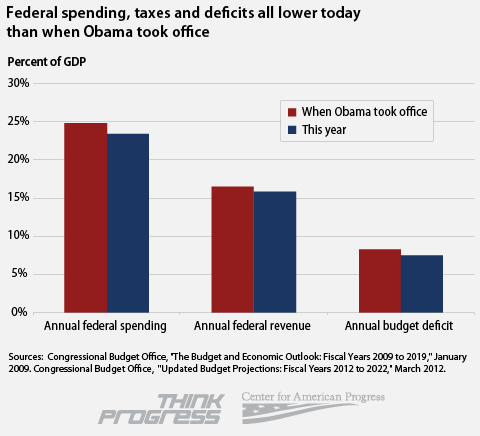 Federal Spending, Taxes, and Deficits Are Lower Today Than When Obama Took Office — This is an inconvenient truth. It is inconvenient for Mitt Romney that spending, taxes, and the deficit are all lower today than when President Obama took office. It is inconvenient for liberals (not to mention, really inconvenient for the unemployed) that we've been overly aggressive in paring down our deficits even with high unemployment and huge cuts to state and local government. –  The Atlantic