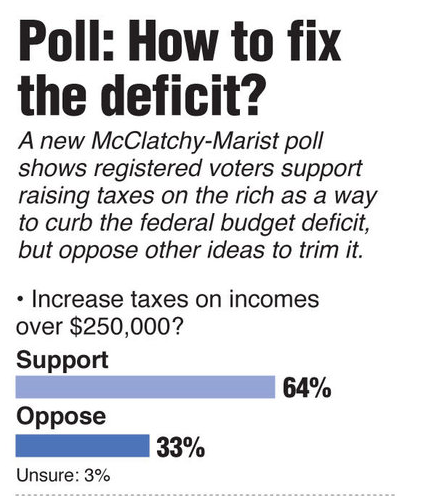 Obama's desire to tax the rich is shared by the majority of Americans. Go figure.