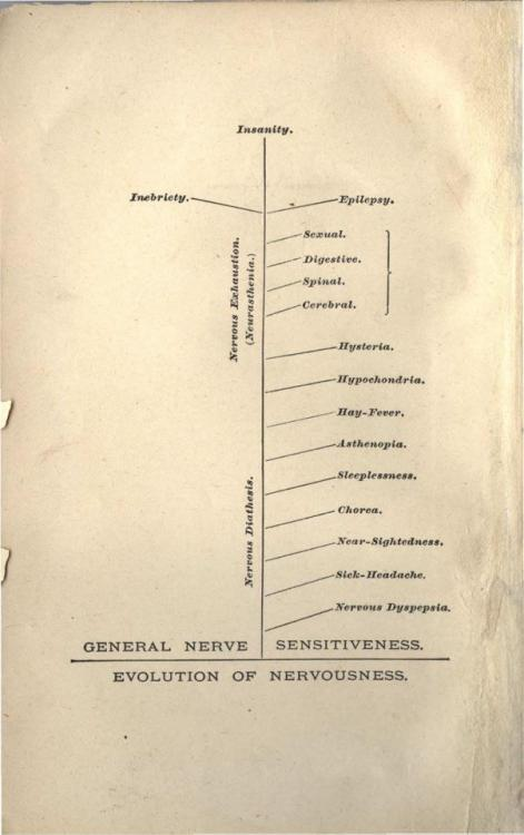 "curiositycounts:  Chart: The Evolution of Nervousness circa 1881, by early neurologist George Miller Beard, M.D.  ""In the 1880s, U.S. physicians developed a diagnostic profile for a condition afflicting the leading families of the United States. The best educated, most cultured Americans were suffering from a new, distinctly American condition that was destroying their health. They had migraines, poor digestion, fatigue, depression, and even complete mental collapse in alarming numbers. They suffered from neurasthenia - nervous exhaustion. Beard saw neurasthenia as created by the hectic, fast-paced life in American cities - he even called it ""American nervousness."" The nation's leaders in business, government, and the arts were made ill by the stress and strain of modern life. The only cure was withdrawal from the pressures of urban life, rest, and a simpler, healthy lifestyle."" More than 100 years later, we know the pressures that effect everyone (not just the elite) and while the terminology has evolved, when will the behavior that Beard believed to be the cause?  (via)"