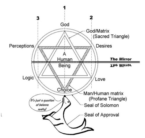 lucifelle:  The Seal of Solomon When people ask what my pendant means, I want to show them this.