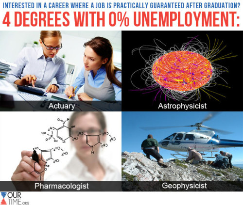 Did you know that college grads who major in Astrophysics, Pharmacology, Geophysics, and Actuarial Science have a virtually 0% unemployment rate? SHARE this to let others know which fields bring the greatest job opportunities! For more translations, go to www.ourtime.org