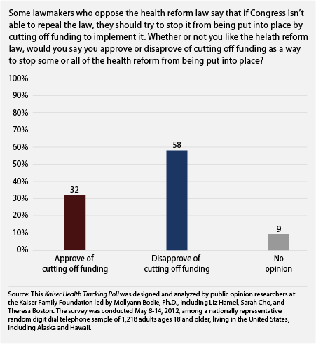 amprog:  An overwhelming amount (58%) of Americans disapprove of funding cuts to Obamacare's initiatives. Regardless of whether or not Americans approve or disapprove of the law, cutting funding just isn't the way. (Source: americanprogress.org)