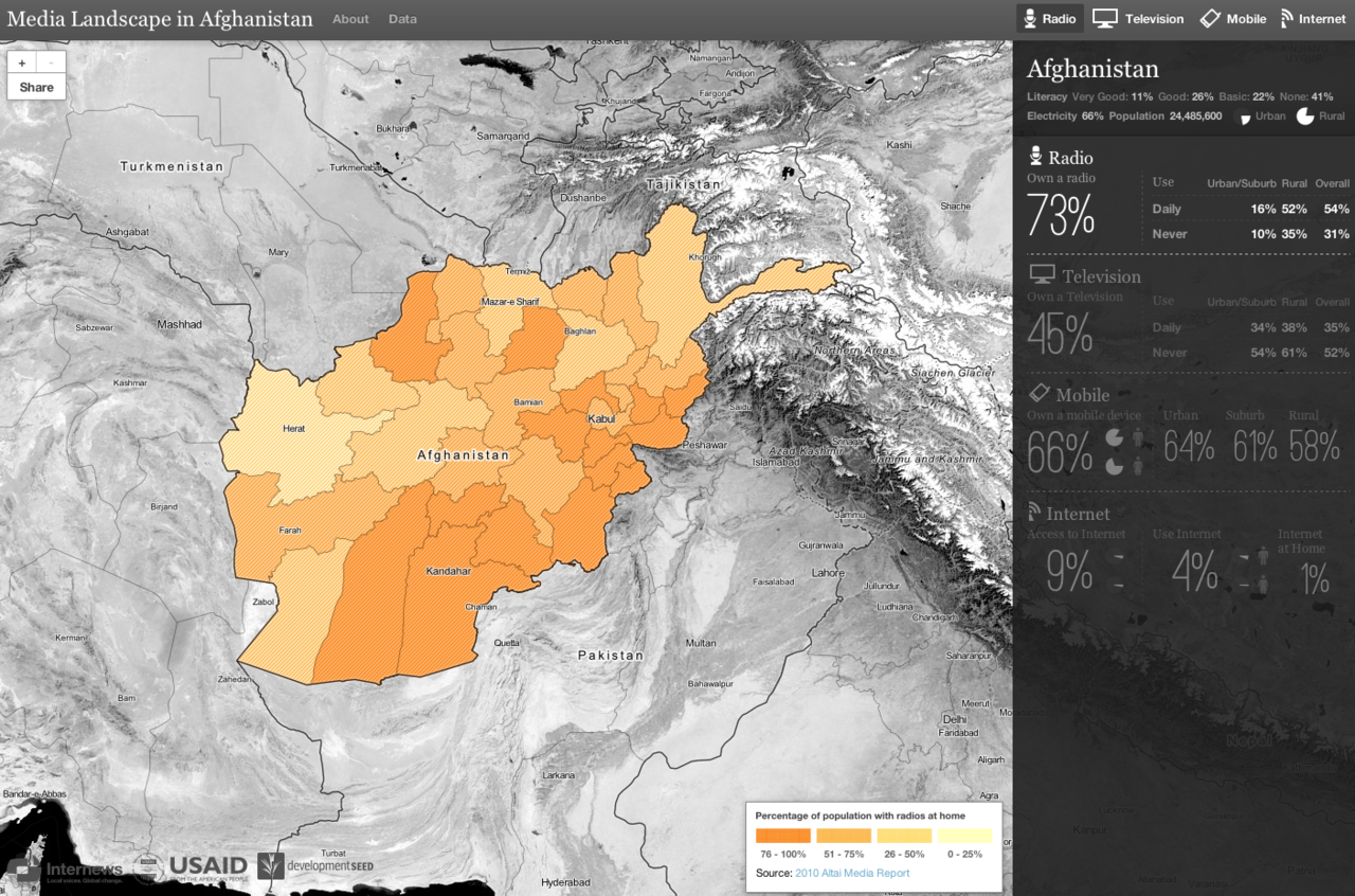 INTERACTIVE Media landscape of Afghanistan: penetration of radio, TV, mobile along with literacy rates