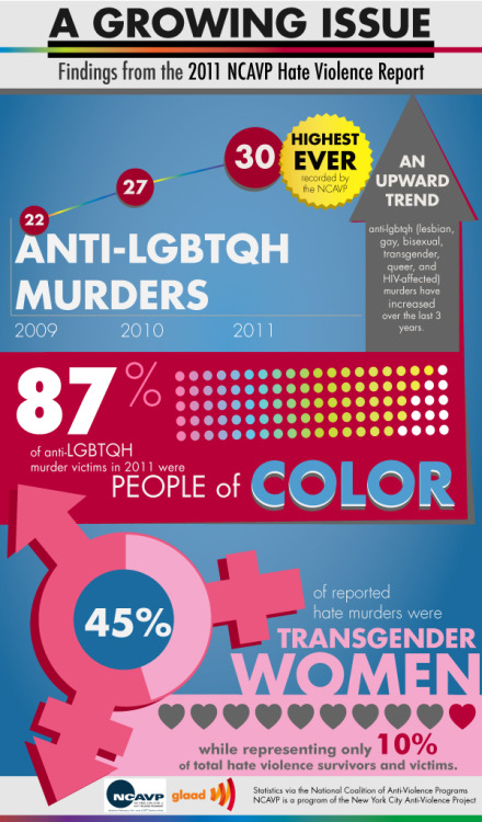 motherjones:  glaad:  Violence Against Transgender People and People of Color is Disproportionately High, LGBTQH Murder Rate Peaks The murder rate of people who are lesbian, gay, bisexual, transgender, queer, and HIV-affected (LGBTQH) is at its highest, according to a recently released 2011 report from the National Coalition of Anti-Violence Programs (NCAVP). The report also shows that transgender women, people of color, and youth and young adults are at a disproportionately high risk of being victims of what the NCAVP terms hate violence. PLEASE SHARE.  The 2011 anti-LGBTQH hate-crime murder victims by the numbers. Trans women of color are disproportionately victims of hate-crime murders.