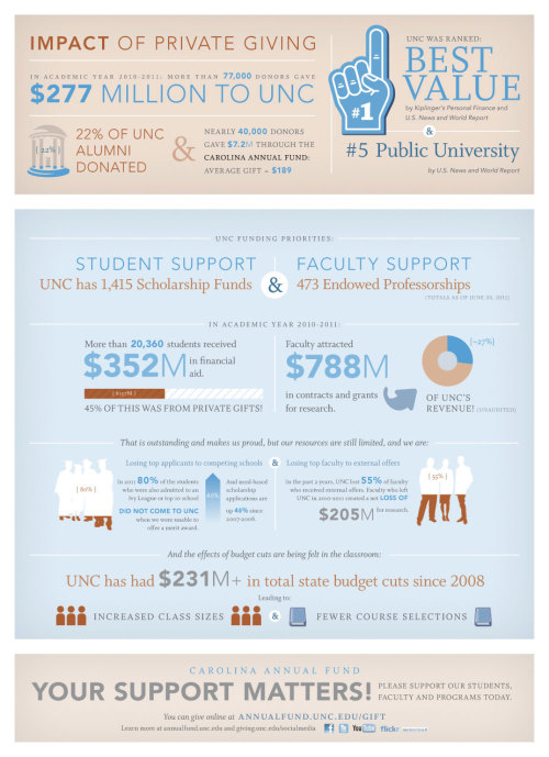 Why Give Back to Carolina: An Infographic I'm really proud of this project I just finished for work. Feel free to share :)