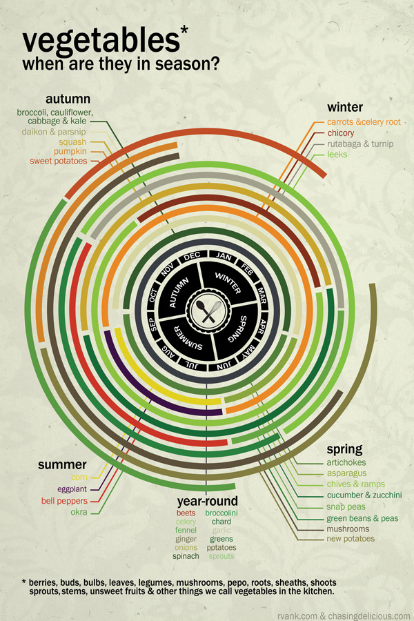 seerofnight:  robnapierdesign:  Infographics that display when fruit & vegetables are in season. By http://russellvankraayenburg.com/  If you were to limit your diet to locally-grown, in-season produce, I'd wonder what you'd be eating in winter.   Don't forget that you can dry, freeze, pickle, and preserve all of these in different ways, so that they can be used all year round. Summer fruits in a winter? I approve.