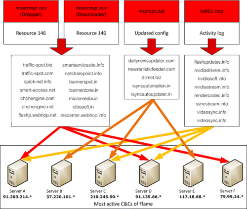 "(via Iran-targeting Flame malware used huge network to steal blueprints | Ars Technica)  Attackers behind the Flame espionage malware that targeted computers in Iran used more than 80 different domain names to siphon computer-generated designs, PDF files, and e-mail from its victims, according to a new analysis from researchers who helped discover the threat. The unknown authors of Flame shut down the sprawling command-and-control (C&C) infrastructure immediately after last Monday's disclosure that the highly sophisticated malware had remained undetected for at least two years on computers belonging to government-run organizations, private companies, and others. The 80 separate domain names were registered using a huge roster of fake identities, and some of the addresses were secured more than four years ago. ""The Flame C&C domains were registered with an impressive list of fake identities and with a variety of registrars, going back as far as 2008,"" Kaspersky Lab expert Alexander Gostev wrote in a blog post published Monday. ""In general, each fake identity registered only 2-3 domains, but there are some rare cases when a fake identity registered up to 4 domains…"""