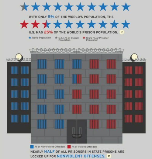 occupyallstreets:    10 Facts That Prove America Is A Police State: With only 5% of the world's population, US has 25% of world's prison population. China, which has a population 4 times larger than that of the United States, comes in second with 14% of the world's incarcerated population. More than 1 in every 100 American adults are incarcerated, the highest incarceration rate in the world. When divided by race, 1 in 106 white men are incarcerated while 1 in 36 Hispanic men, 1 in 15 black men and 1 in 9 for black men ages 20-34 are behind bars. It costs an average of $23,876 per year to incarcerate one inmate. That is more than twice the combined amount it costs to provide healthcare and education to one American. The United States spent $44 billion in tax dollars in 2007 on corrections. U.S. incarceration rates are significantly larger than those in any other liberal democracy. While violent crime decreased, incarceration rates sharply increased. Half of all inmates in state prisons are behind bars for non-violent offenses. If you include jails, 60 percent of inmates are nonviolent offenders.  This doesn't even touch on the controls and rules that apply to the non-prison population.