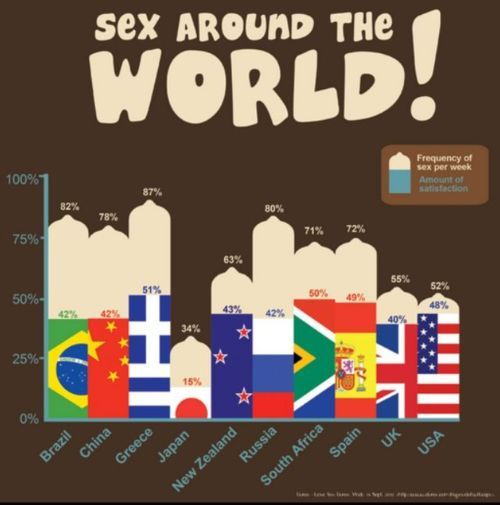 sexsmartbepositive:  Sex around the world.