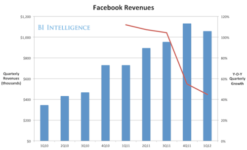 justbeingseriouslysocial:  More (at least, two) bad Facebook facts comes out as the result of online poll/surveys » Four out of five Facebook Inc users have never bought a product or service as a result of advertising or comments on the social network site. The online poll also found that 34 percent of Facebook users surveyed were spending less time on the website than six months ago, whereas only 20 percent were spending more.