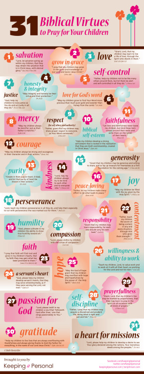 31 Biblical Virtues