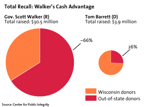 Hopefully Scott Walker is gracefully thanking the out-of-state big money donors who made up 66% of the $30.5 million in campaign war chest, which ultimately crushed Tom Barrett's nearly 74% Wisconsin supported $4 million in campaign contributions.