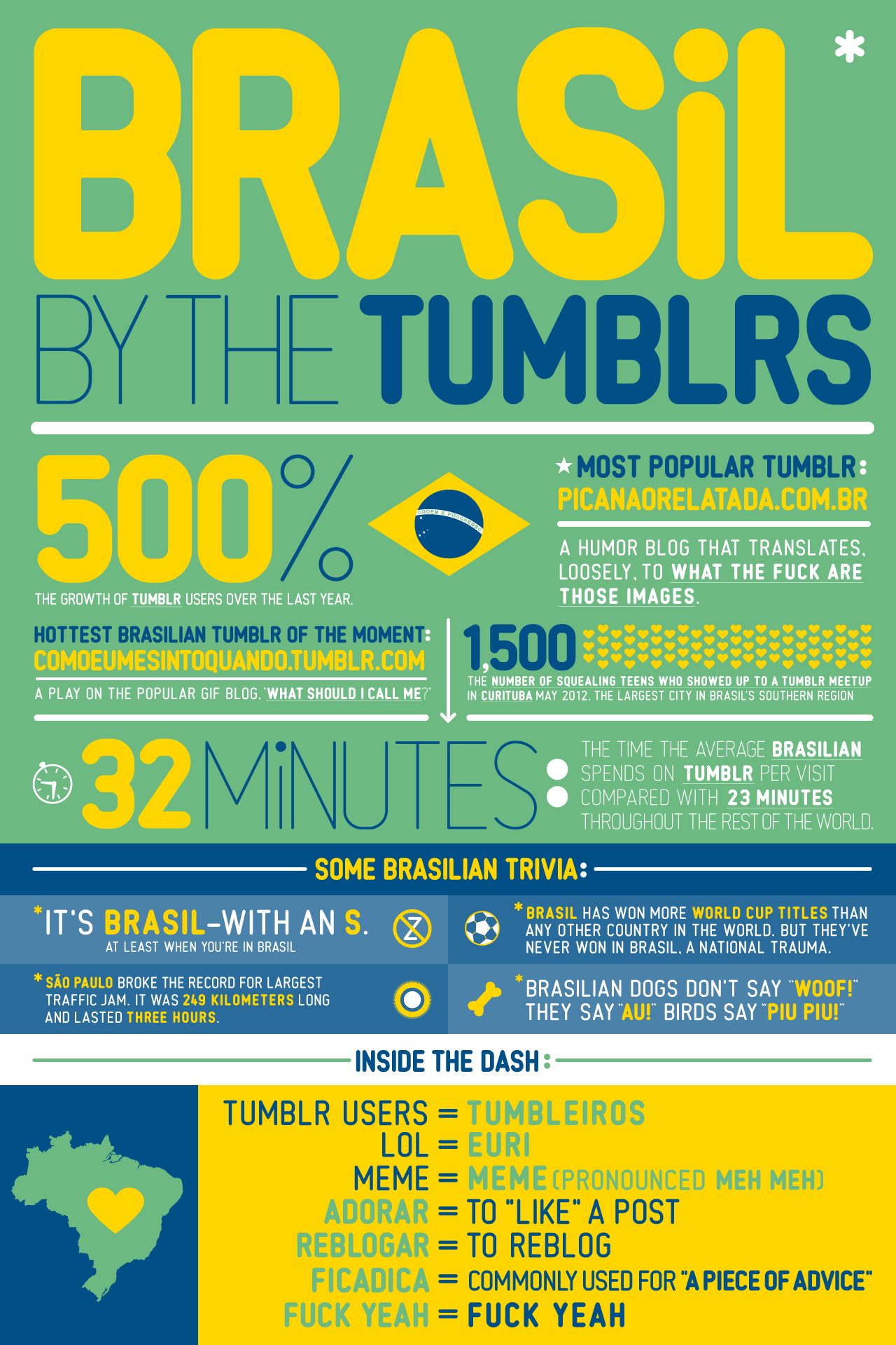 storyboard:  Brasil: By the Numbers Brasil! It's Tumblr's second-largest country, and, last week, the site of two giant Tumblr celebrations, a 1,500-person meetup (#tumblrcuritiba!), and — get ready — a One Direction flash mob (at our Tumblr meetup). Here are a few highlights from the nation that's the size of a continent. (And yes, gringos may spell it with a Z … the locals, not so much,)