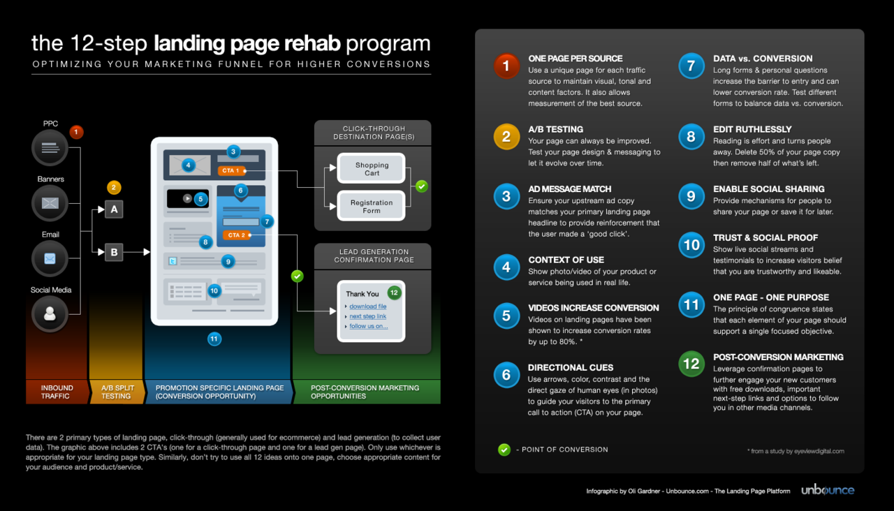The 12-Step Landing Page Rehab