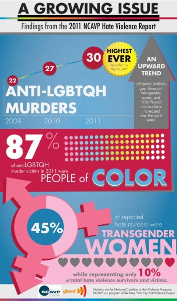 Via @GLAAD:  This is unacceptable: The murder rate of people who are LGBT and HIV-affected is at its highest, according to a recently released 2011 report from the National Coalition of Anti-Violence Programs. Please share.
