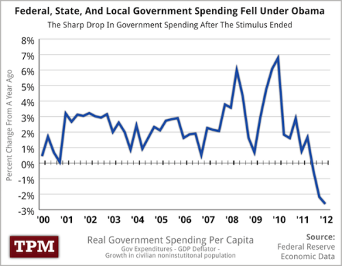 Hey conservatives! Federal, state, and local spending dropped under current policies. Just take a look at this graph.   (Source: talkingpointsmemo.com)