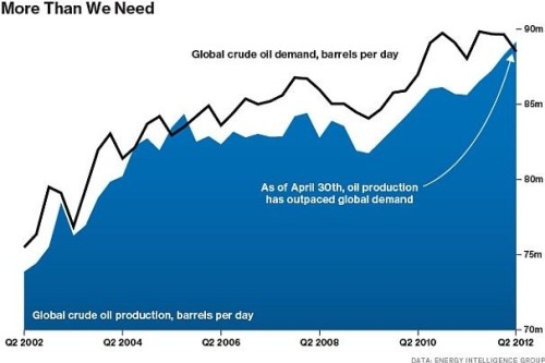 The world is producing more oil than it needs for the first time in years.  (Source: washingtonpost.com)