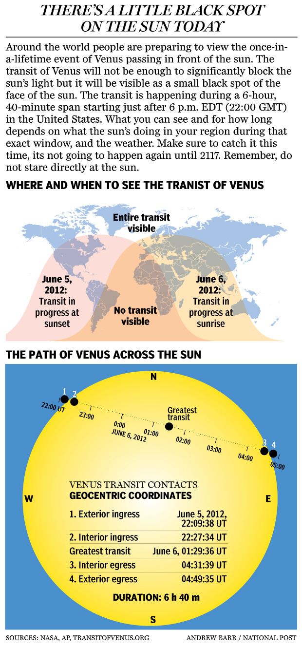 "Transit of Venus sets stargazers abuzz over once-in-a-lifetime event — here's how to see itThe transit of Venus — a planetary spectacle that won't occur again until 2117 — won't be enough to significantly block the sun's light but it will give Earth's closest star a moving beauty mark.""In terms of rarity, to be here at a time when it's happening, you almost have to look at it,"" said Geoff Chester of the U.S. Naval Observatory, who saw the last transit in 2004. ""It ain't going to happen again in my lifetime."""