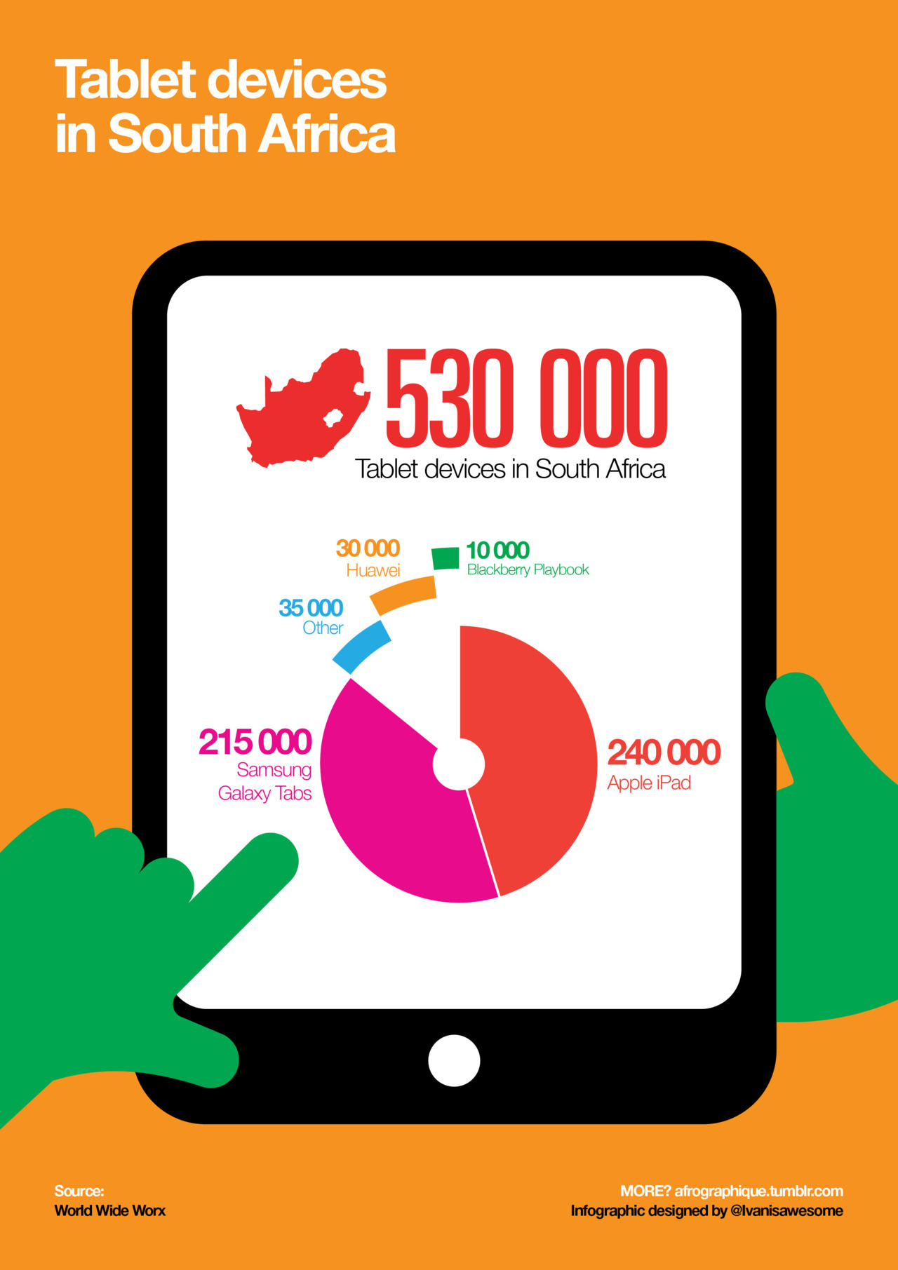 afrographique:  An infographic featuring the numbers of tablet devices in South Africa. Information from World Wide Worx.