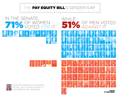mistahgrundy:  think-progress:  The Pay Equity Act failed to pass the Senate today, thanks entirely to Republican opposition. Read the story here.  oh good, I'm glad someone in this story called the act a war on something. No GOP idiocy checklist is complete without 'war on [blank]'  Why did women vote against this? What.