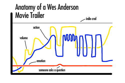 ilovecharts:  Anatomy of a Wes Anderson Trailer  by Spencer Campbell