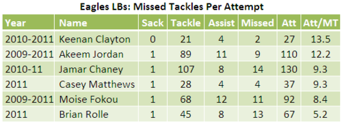 Eagles Linebackers tackling stats