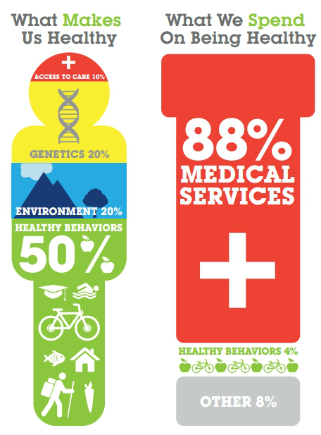 washingtonpoststyle:  Health care vs. spending on health. Infographic by the Bipartisan Policy Center  Interesting…