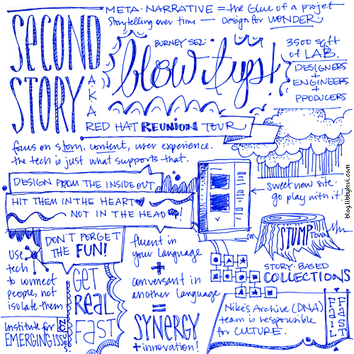 Sketchnotes from an excellent talk Julie Beeler and Michael Pittman of Second Story gave last night for AIGA Raleigh. My Instagram snap of my notebook got a huge response, so I thought I'd post a proper scanned version that can actually be read. Update: AIGA Raleigh featured my sketchnotes in the writeup of the talk. Neat!